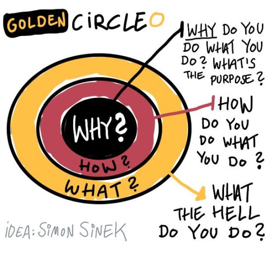 golden-circle-sinek