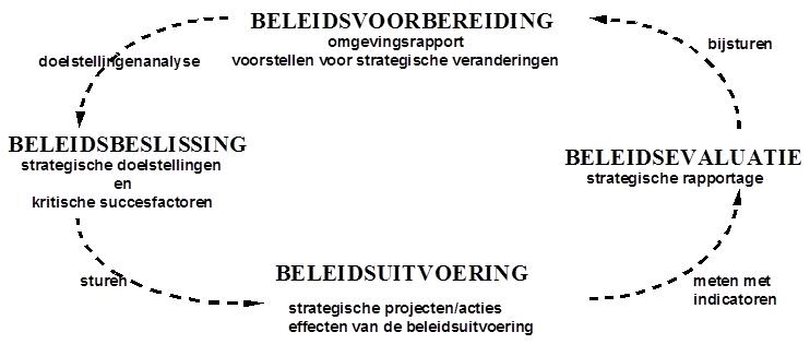 Beleidscyclus_-_policy_cycle